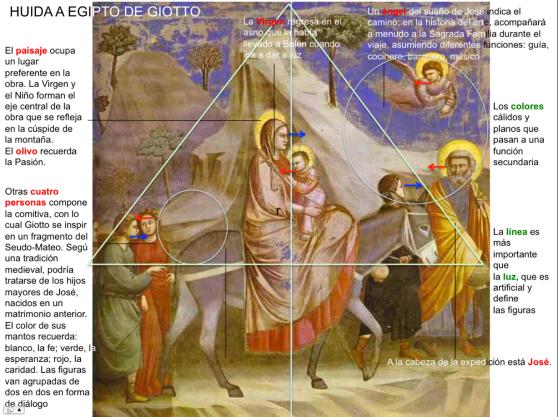 Huida a Egipto de Giotto