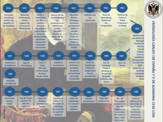 Cronología Carlos V