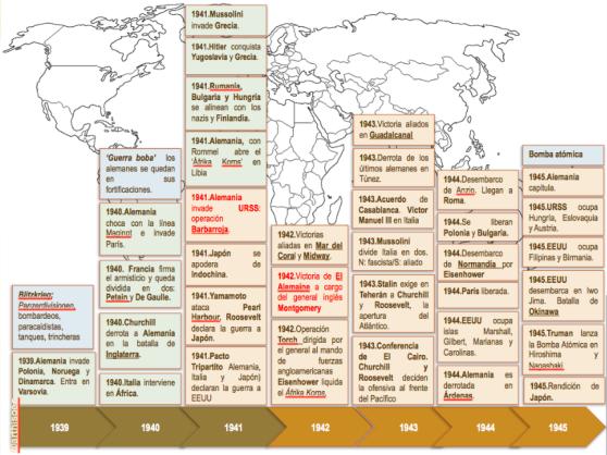 Eje cronológico II Guerra Mundial